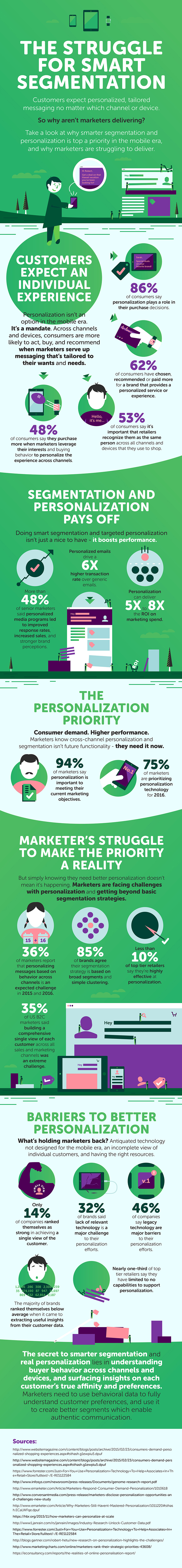 Customers expect personalized, tailored messaging no matter which channel or electronic device they may be using.