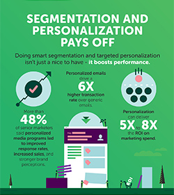 Market segmentation and personalization pays off in digital marketing